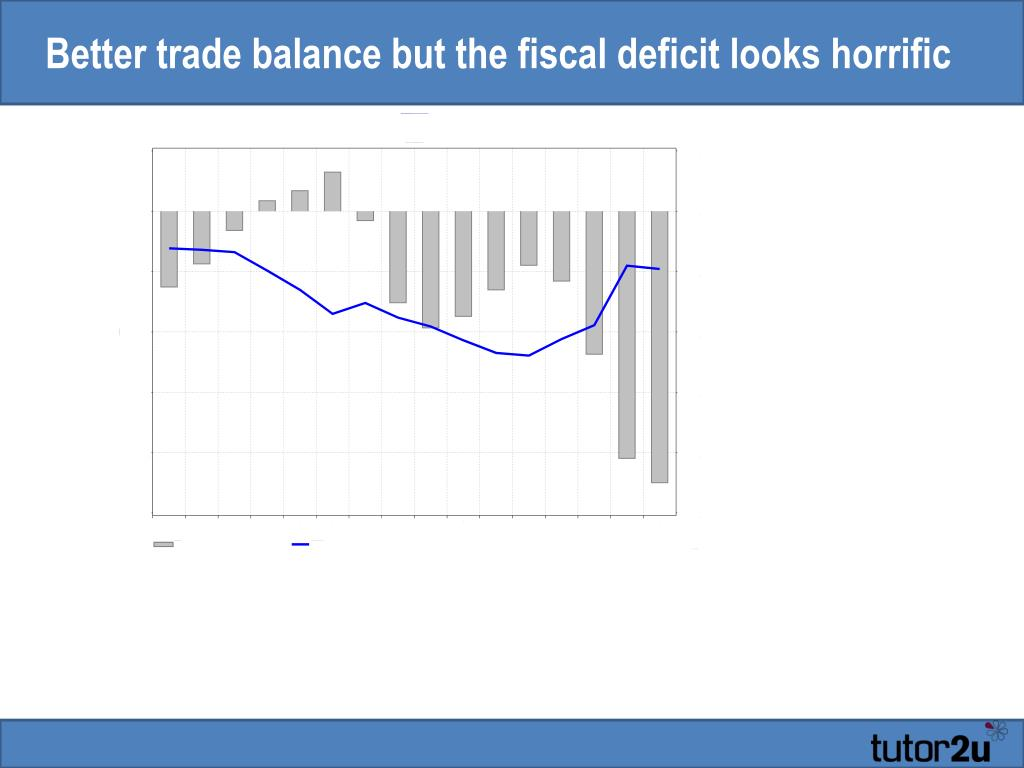 Better trade balance but the fiscal deficit looks horrific