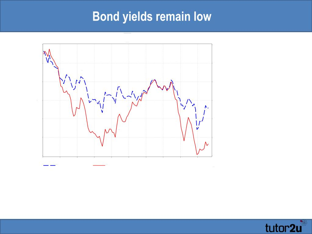 Bond yields remain low
