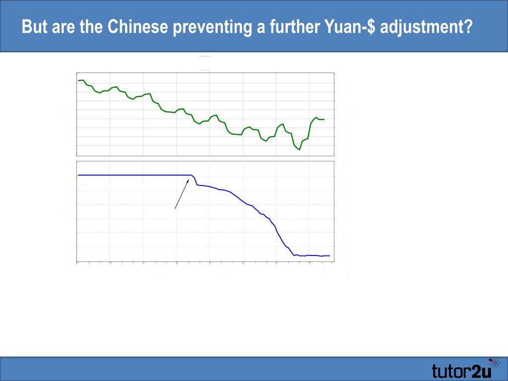 But are the Chinese preventing a further Yuan-$ adjustment?