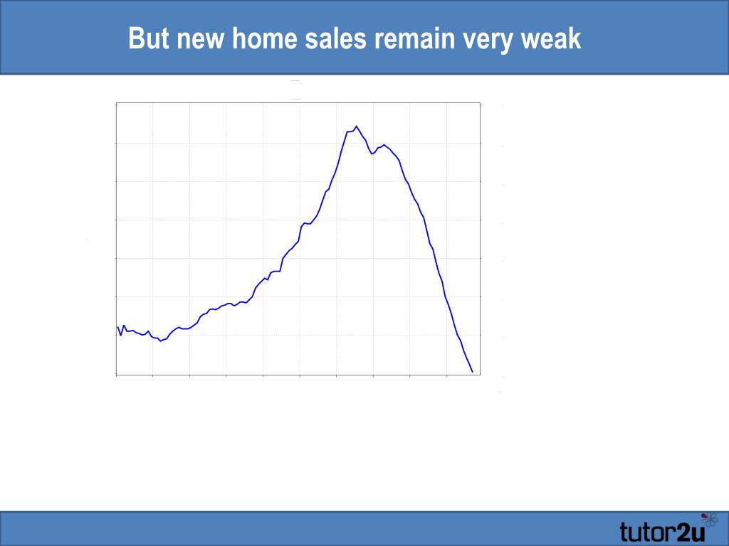 But new home sales remain very weak