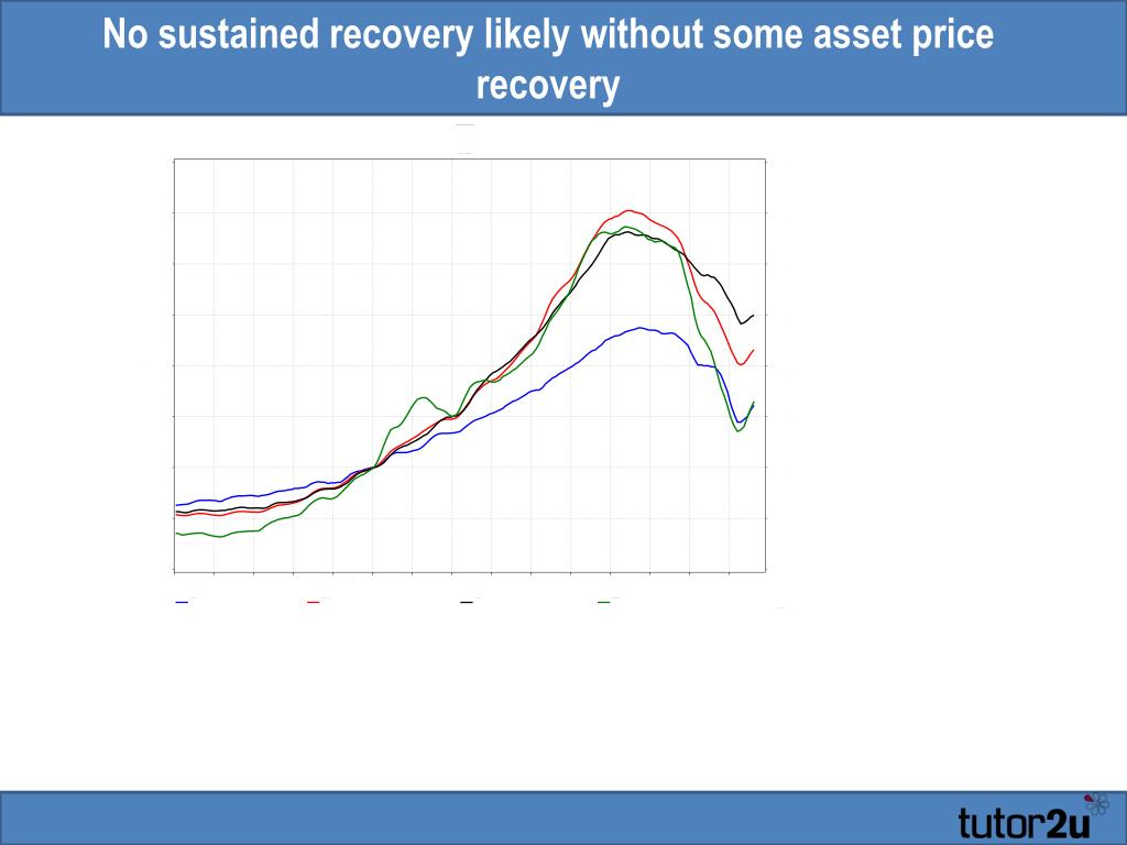 No sustained recovery likely without some asset price recovery