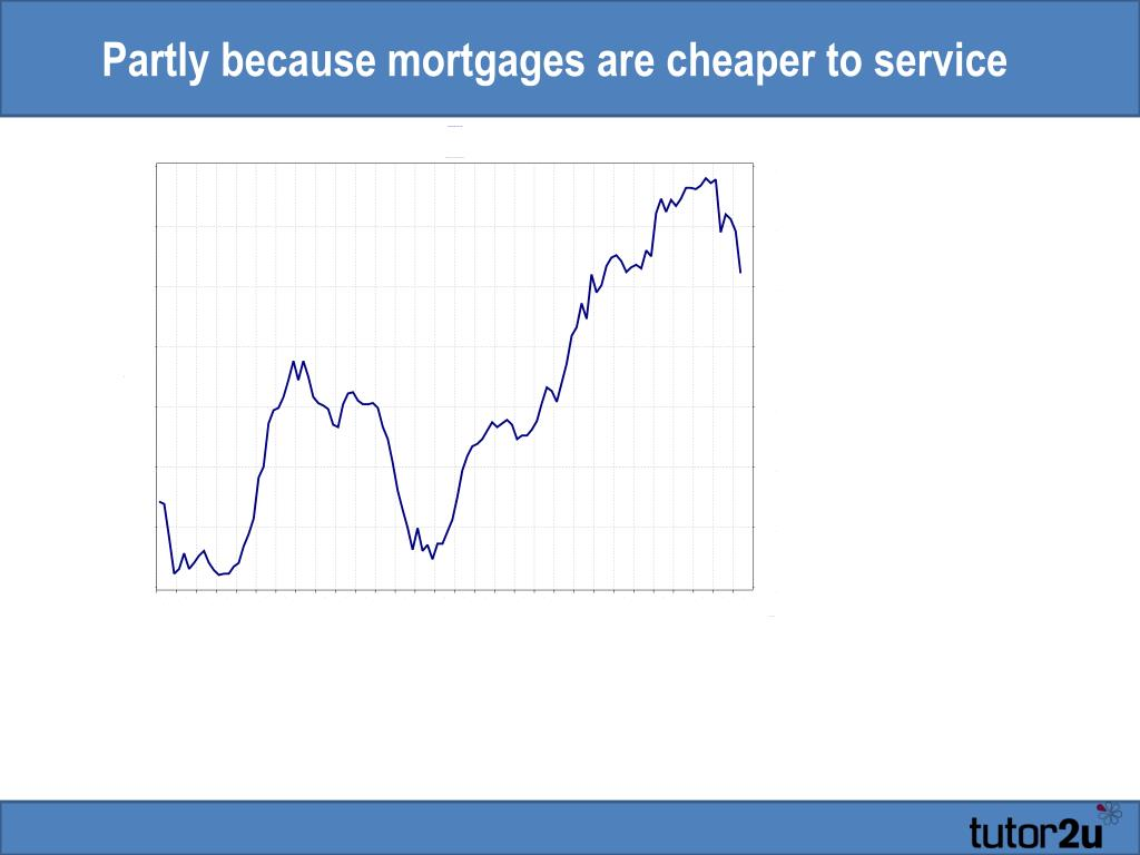 Partly because mortgages are cheaper to service