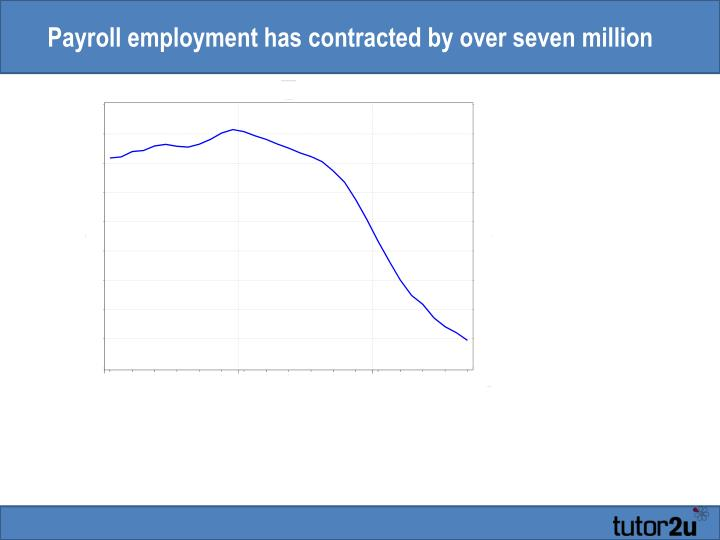 Payroll employment has contracted by over seven million