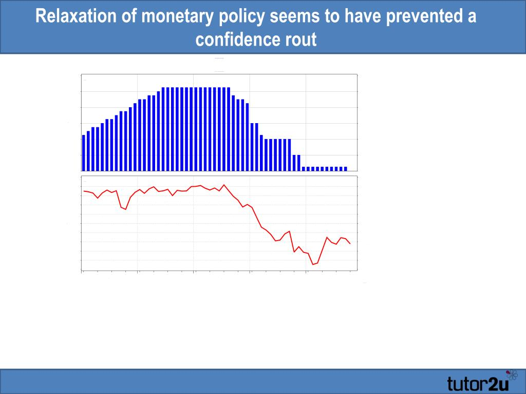 Relaxation of monetary policy seems to have prevented a confidence rout