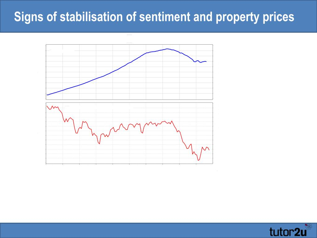 Signs of stabilisation of sentiment and property prices