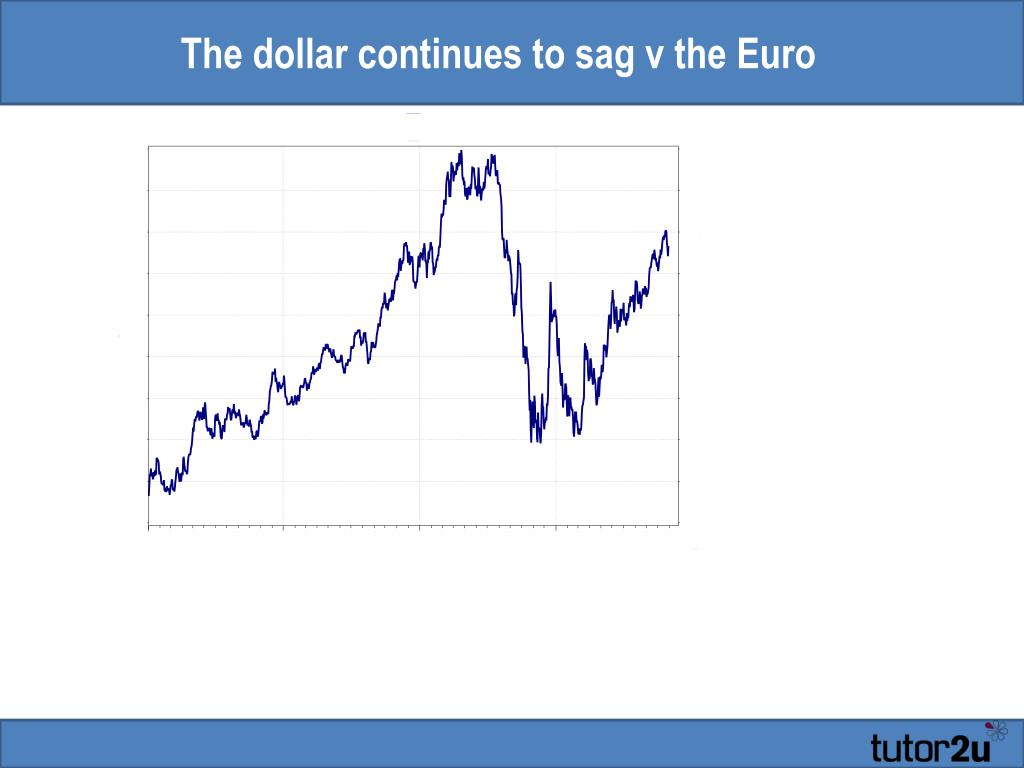 The dollar continues to sag v the Euro