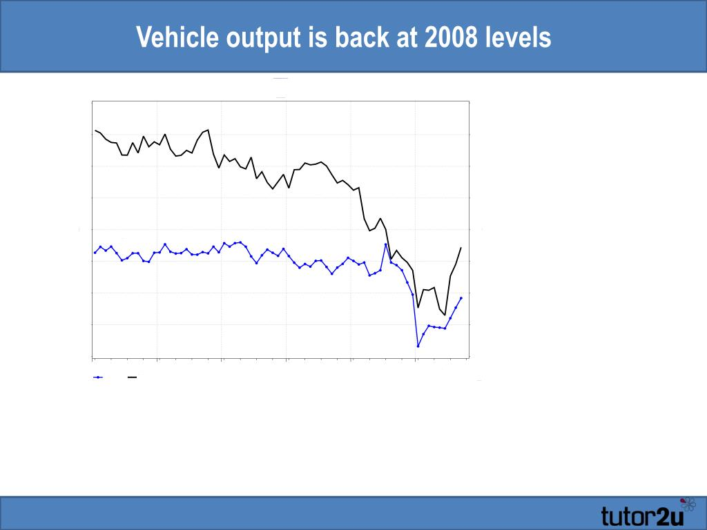 Vehicle output is back at 2008 levels