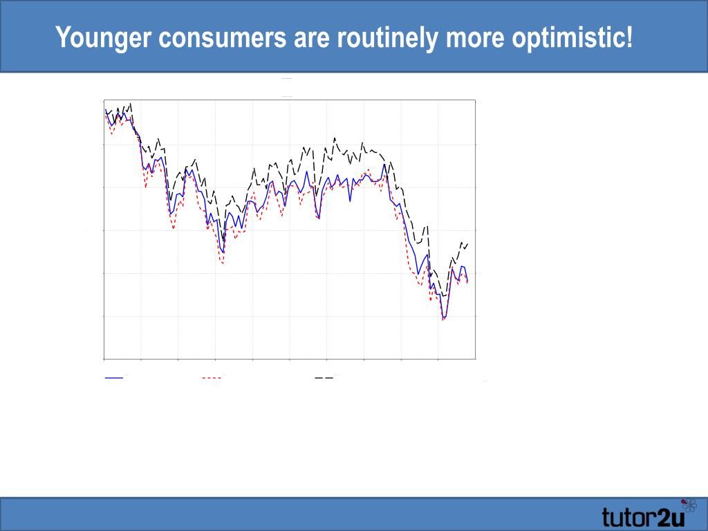 Younger consumers are routinely more optimistic!