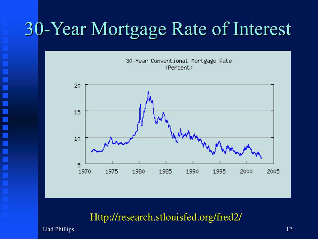 30-Year Mortgage Rate of Interest