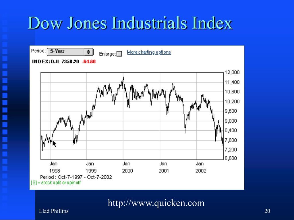Dow Jones Industrials Index