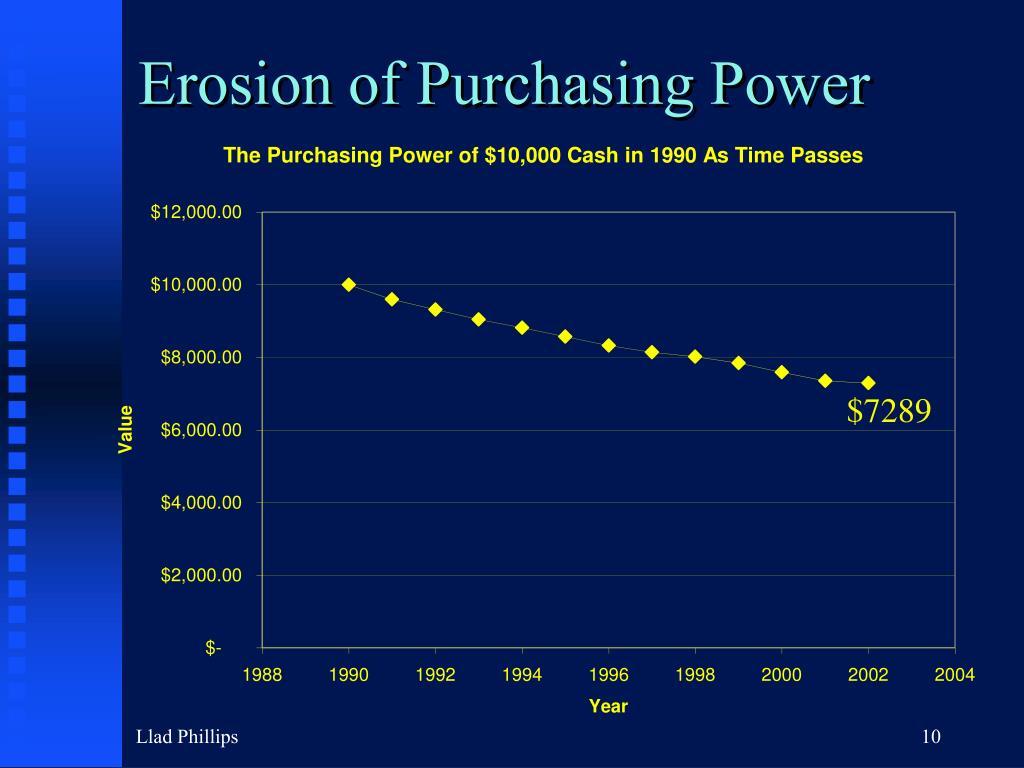 Erosion of Purchasing Power