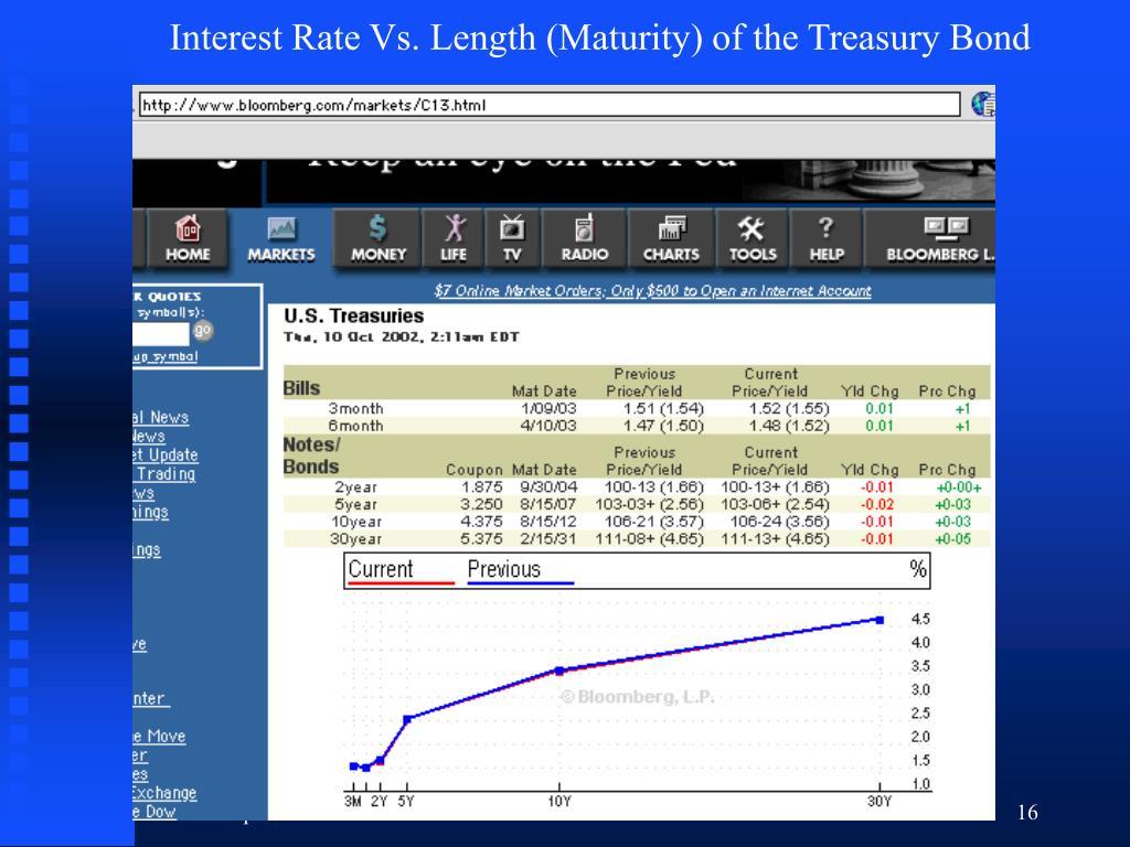 Interest Rate Vs. Length (Maturity) of the Treasury Bond