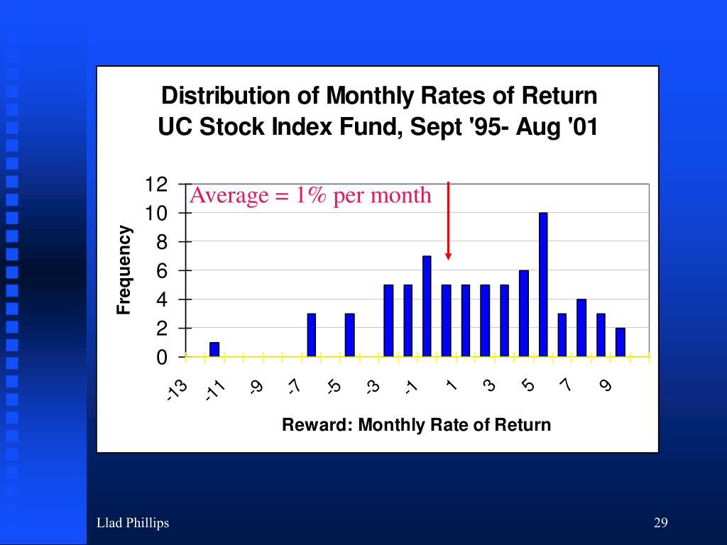 Average = 1% per month