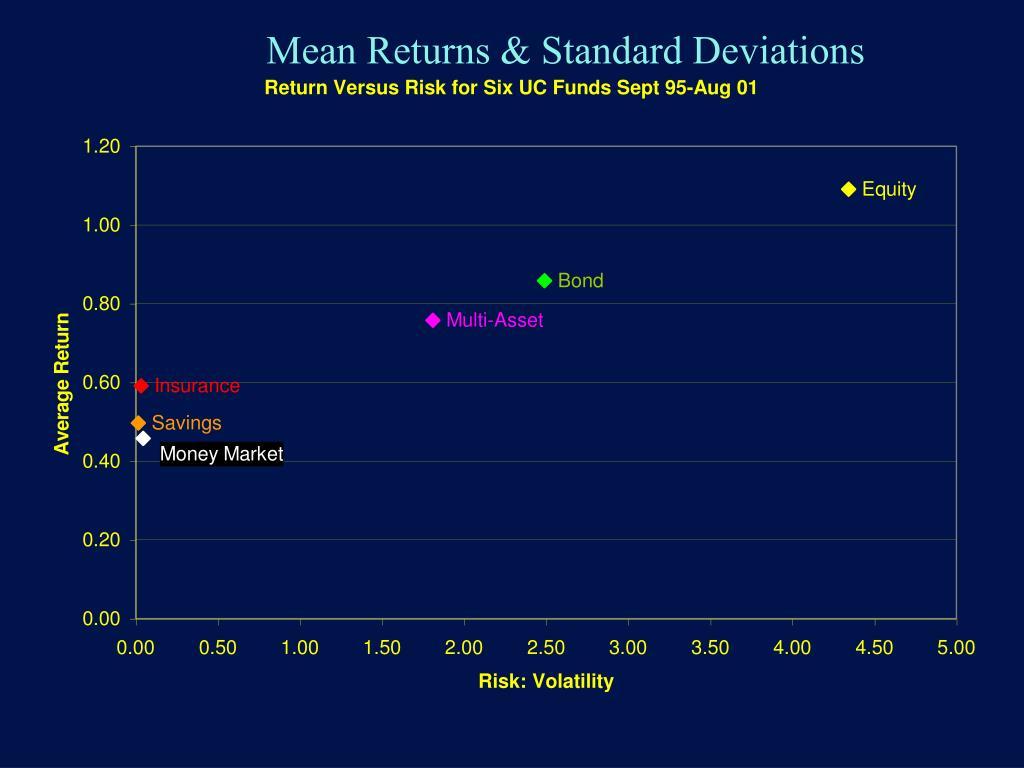 Mean Returns & Standard Deviations