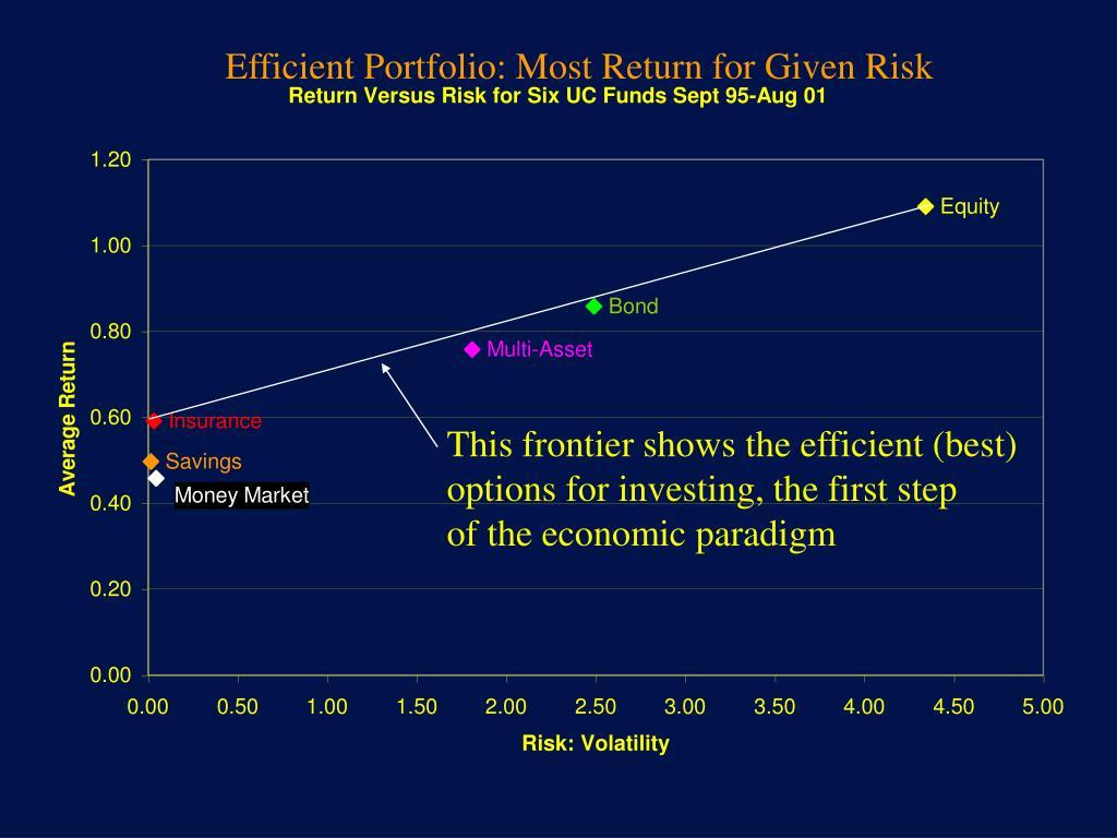 Efficient Portfolio: Most Return for Given Risk