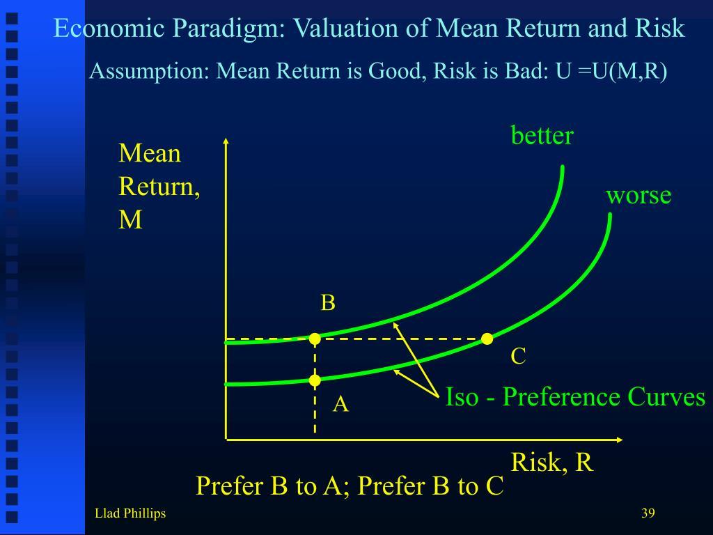 Economic Paradigm: Valuation of Mean Return and Risk