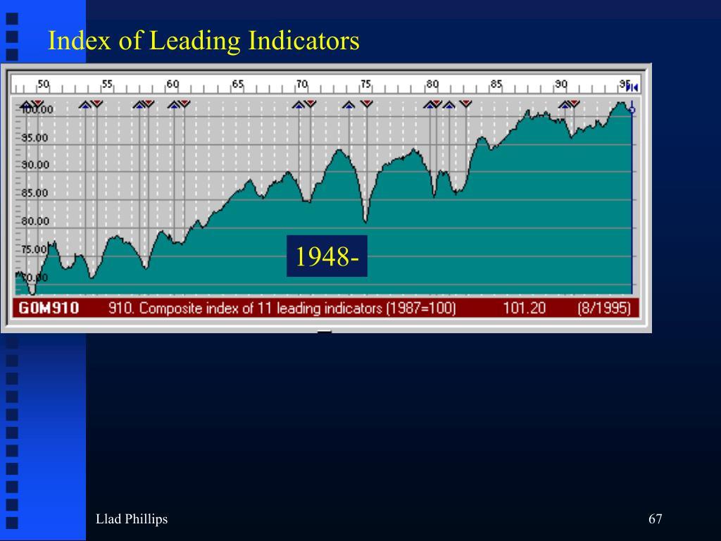 Index of Leading Indicators