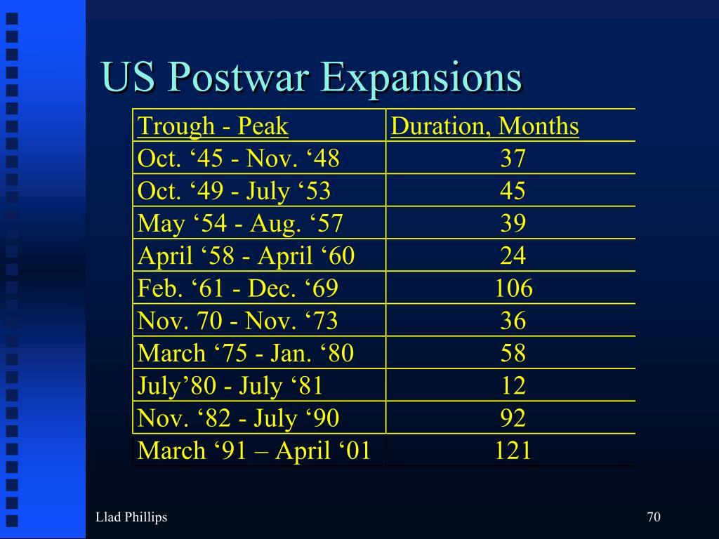 US Postwar Expansions
