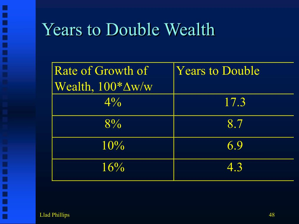 Years to Double Wealth