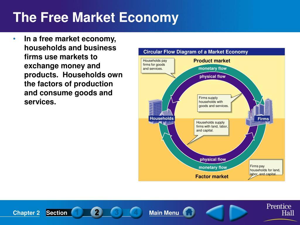 Circular Flow Diagram of a Market Economy