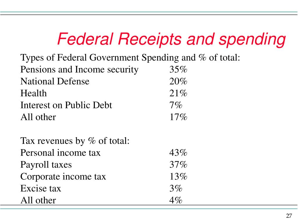 Federal Receipts and spending