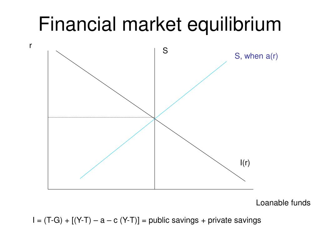 Financial market equilibrium
