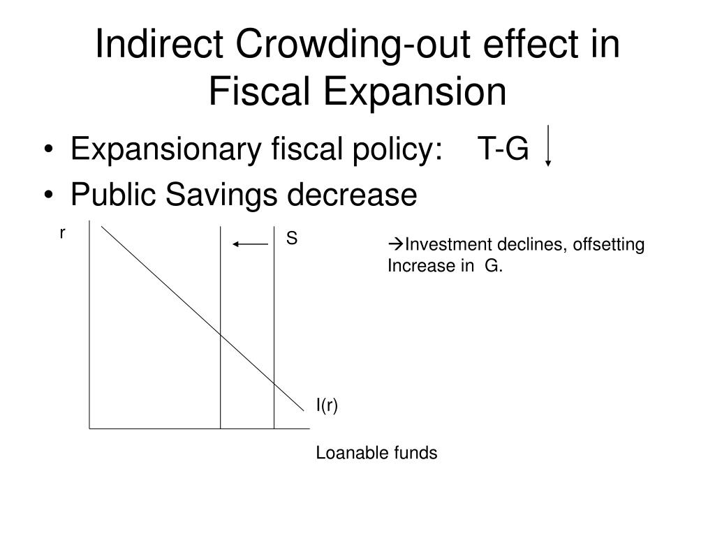Indirect Crowding-out effect in Fiscal Expansion