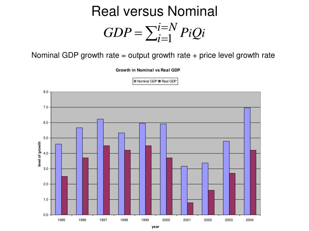 Real versus Nominal