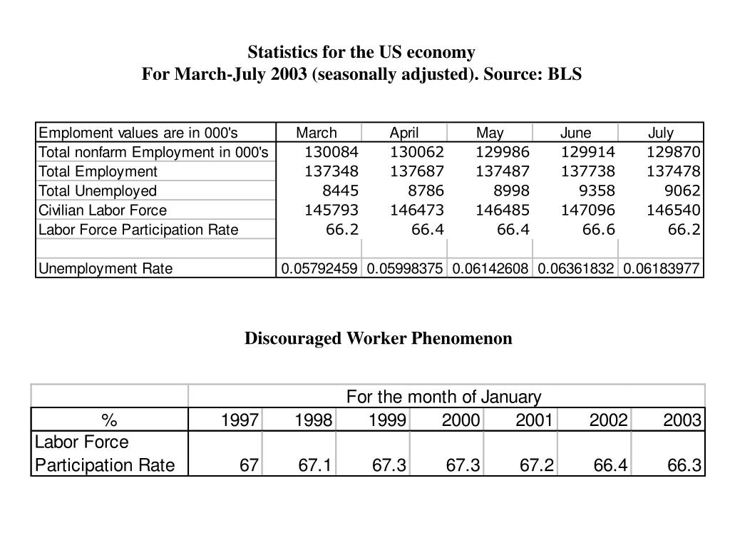 Statistics for the US economy