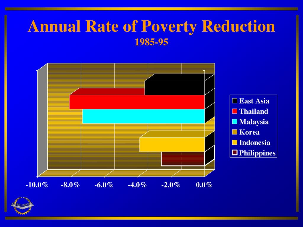 Annual Rate of Poverty Reduction