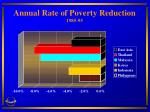 annual rate of poverty reduction 1985 95