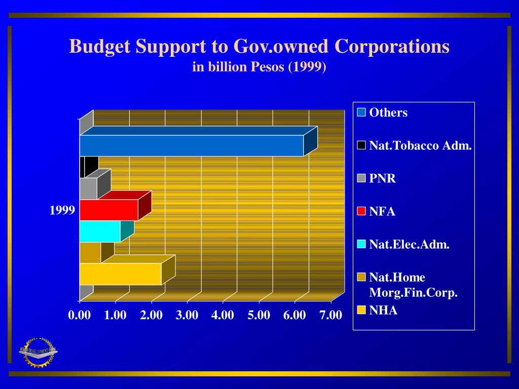 Budget Support to Gov.owned Corporations