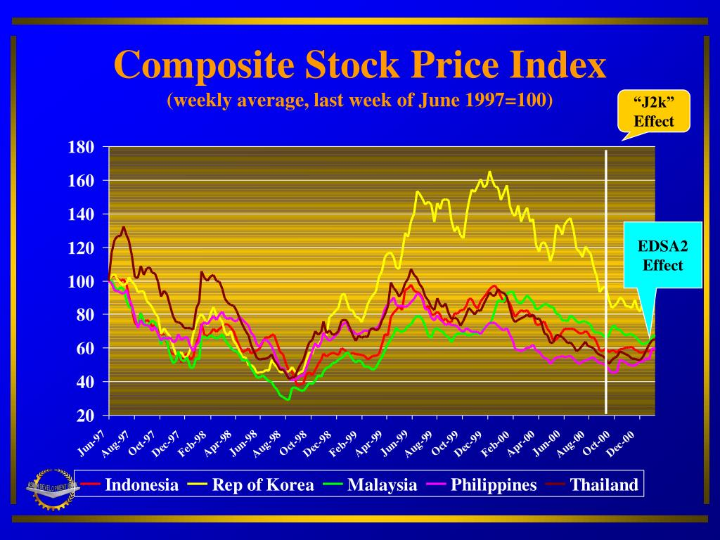Composite Stock Price Index