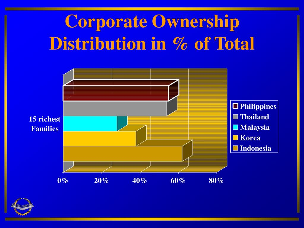 Corporate Ownership Distribution in % of Total