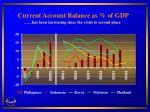 current account balance as of gdp has been increasing since the crisis to second place