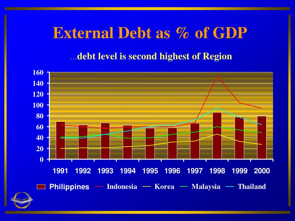 External Debt as % of GDP
