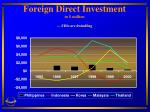 foreign direct investment in million fdis are dwindling
