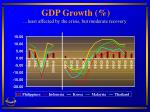 gdp growth least affected by the crisis but moderate recovery