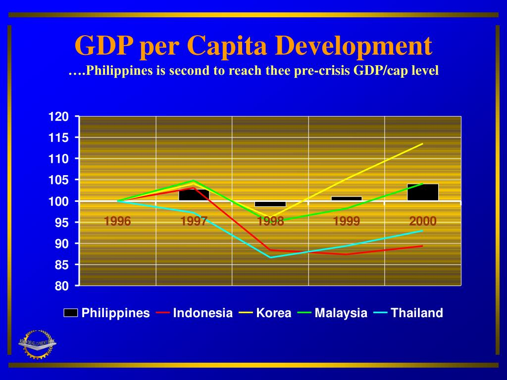 GDP per Capita Development