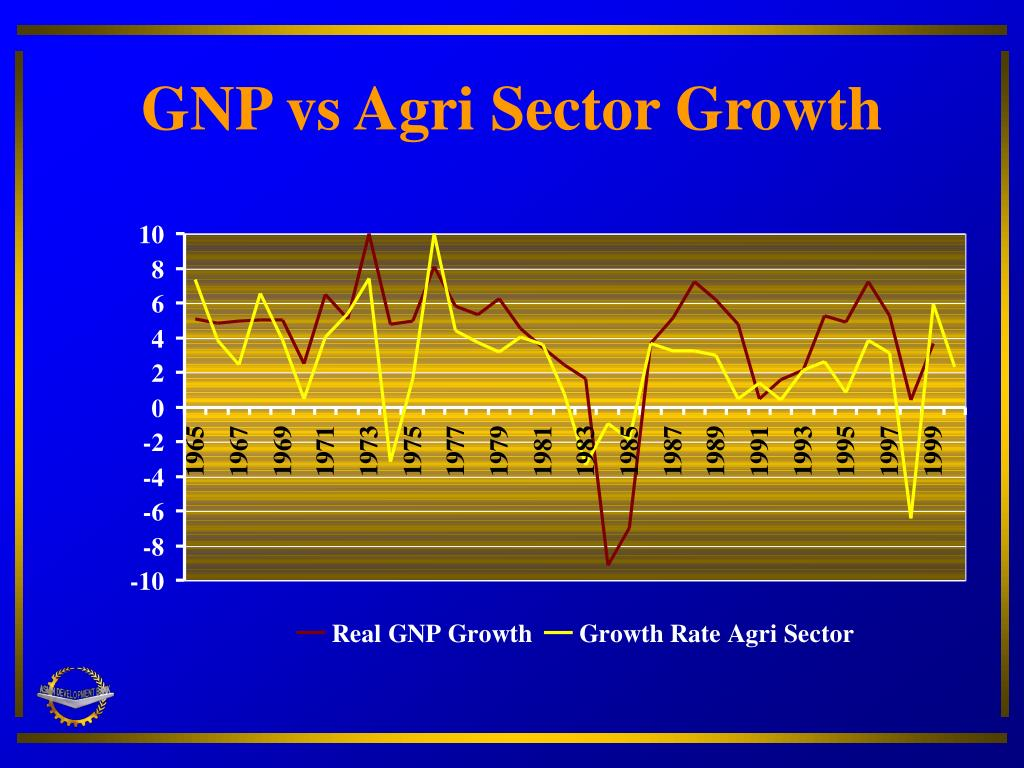 GNP vs Agri Sector Growth