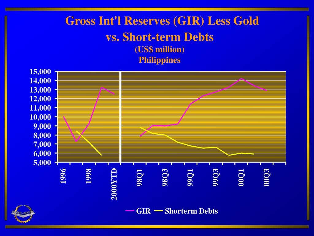 Gross Int'l Reserves (GIR) Less Gold