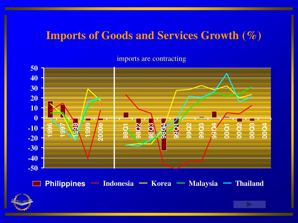 Imports of Goods and Services Growth (%)