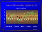 imports of goods and services growth imports are contracting
