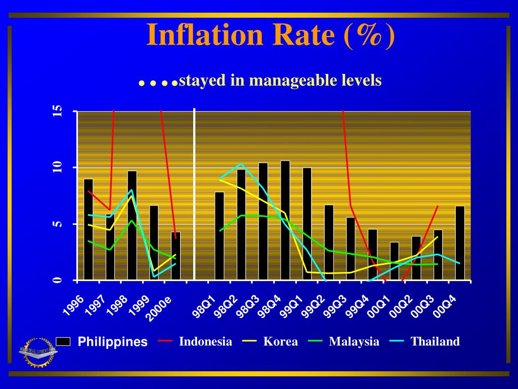 Inflation Rate (%)