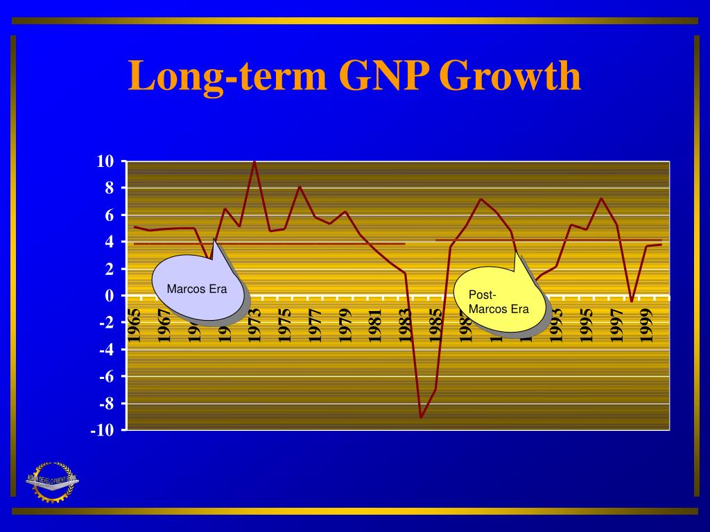 Long-term GNP Growth