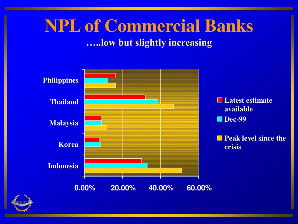 NPL of Commercial Banks