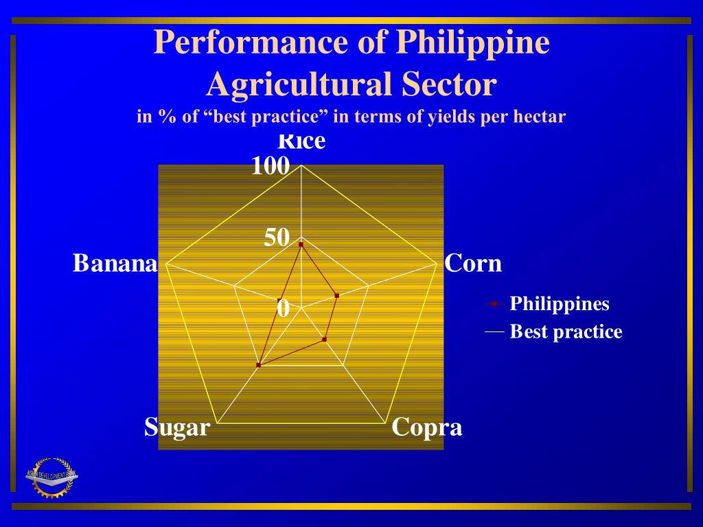 Performance of Philippine Agricultural Sector