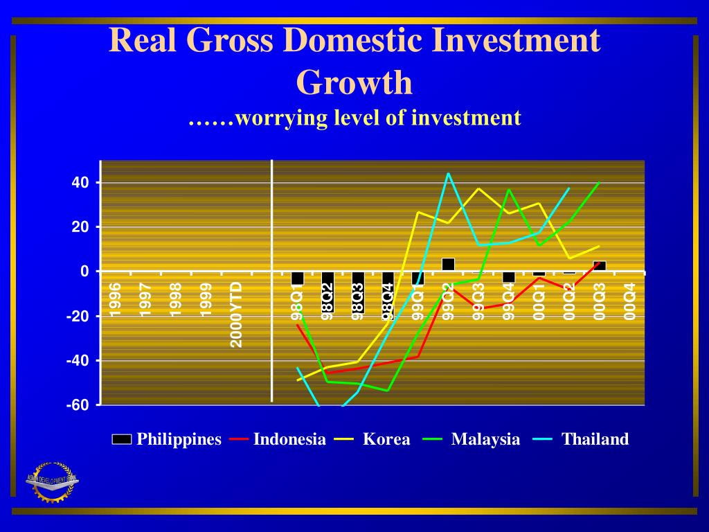 Real Gross Domestic Investment Growth