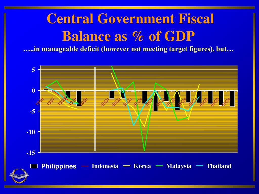 Central Government Fiscal Balance as % of GDP