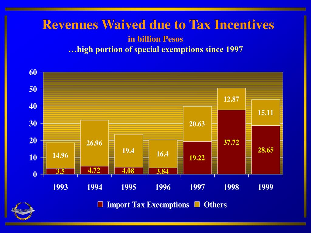 Revenues Waived due to Tax Incentives